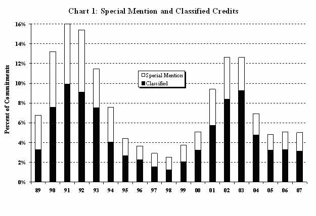 Chart 1: Special Mention and Classified Credits