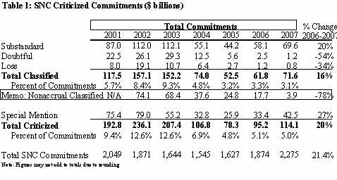 Table 1: SNC Criticized Commitments ($ billions)