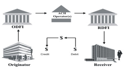 Figure 1 - Depicts the funds flow for an ACH debit transaction