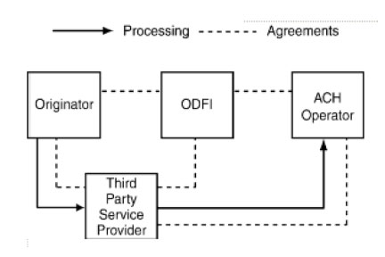 Figure 4 - Depicts a Third-Party Service Provider with direct access to the ACH Operator