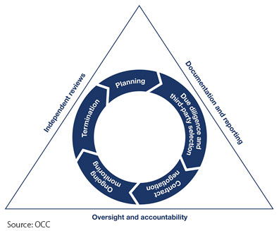Risk management life cycle is portrayed in circular fashion with the following five labels: 1. Planning 2. Due diligence and third-party selection 3. Contract negotiation 4. Ongoing monitoring 5. Termination Surrounding the circular element in this figure is a triangle. The triangle portrays the risk management practices that occur throughout the life cycle of the third party relationship and it has the following three labels: 1. Oversight and accountability 2. Documentation and reporting 3. Independent reviews This figure shows in a nutshell how all these elements are related and depicts an effective third-party risk management process.