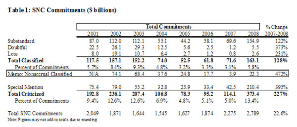 Table 1: SNC Commitments ($ billions)